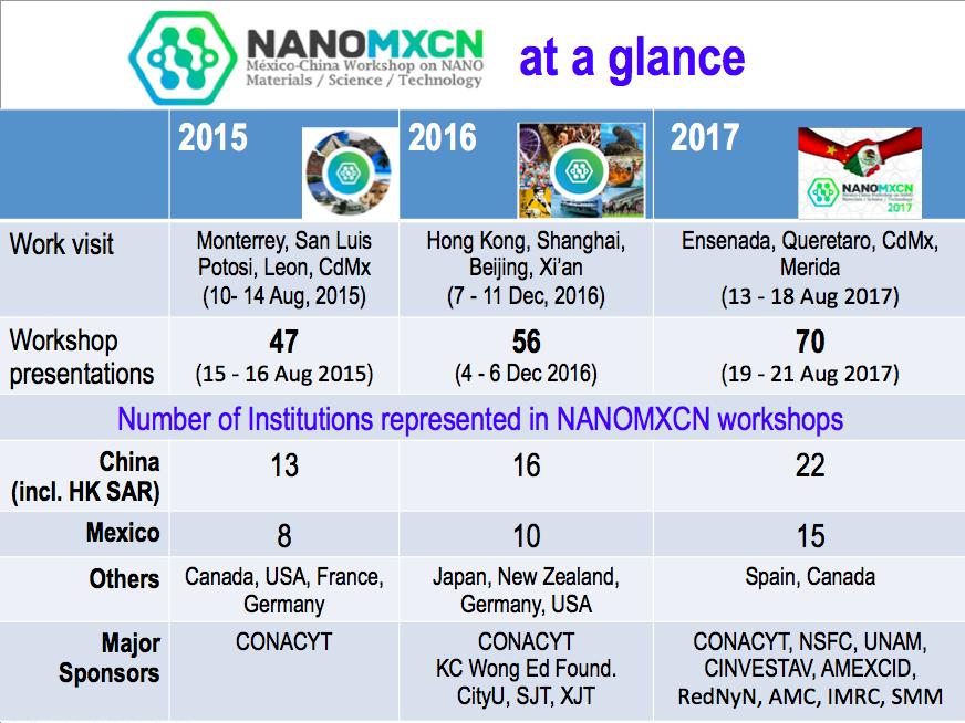 NANOMXCN_at_a_glance